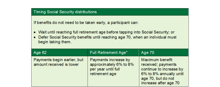 Social Security, Retirement Readiness, U.S. Census Bureau